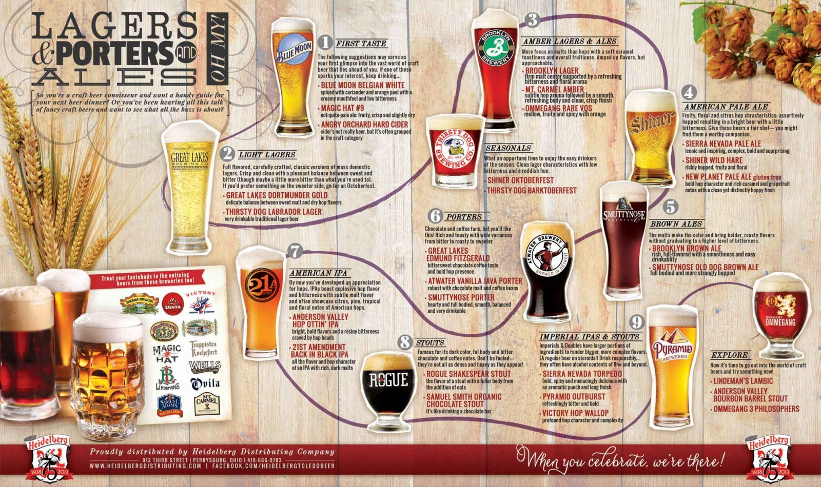 2013 beer guide for Guide to craft beer