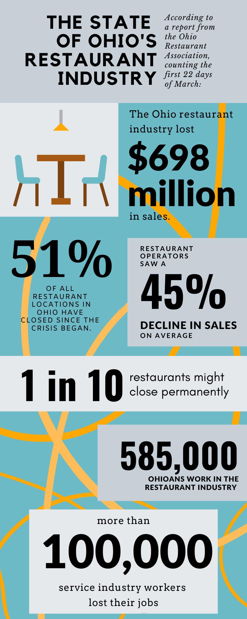 ohio-restaurant